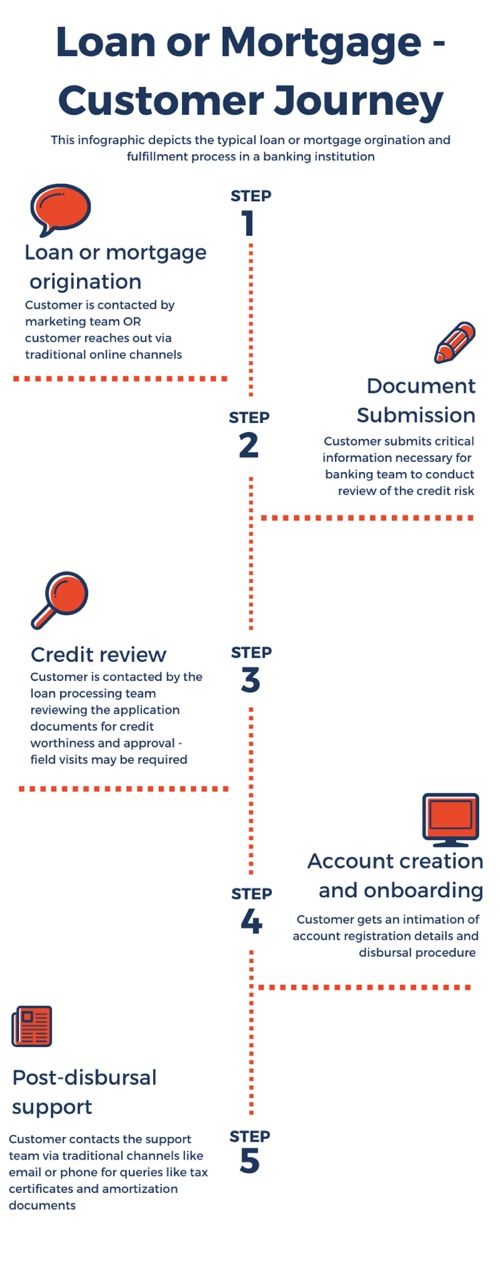 Loan or Mortgage - Customer Journey