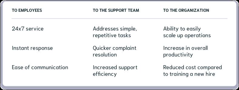 Benefits of IT helpdesk chatbot